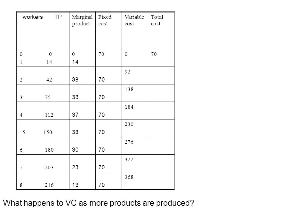 What happens to VC as more products are produced
