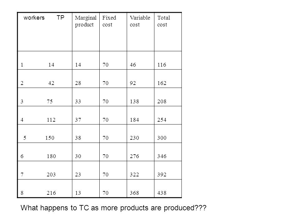 What happens to TC as more products are produced