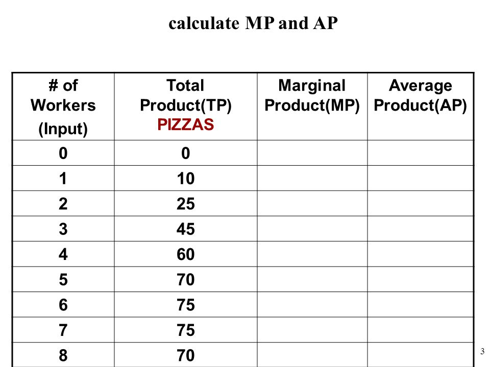 Total Product(TP) PIZZAS