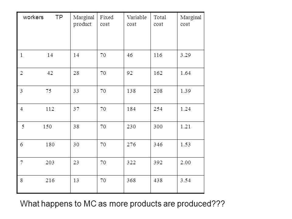 What happens to MC as more products are produced