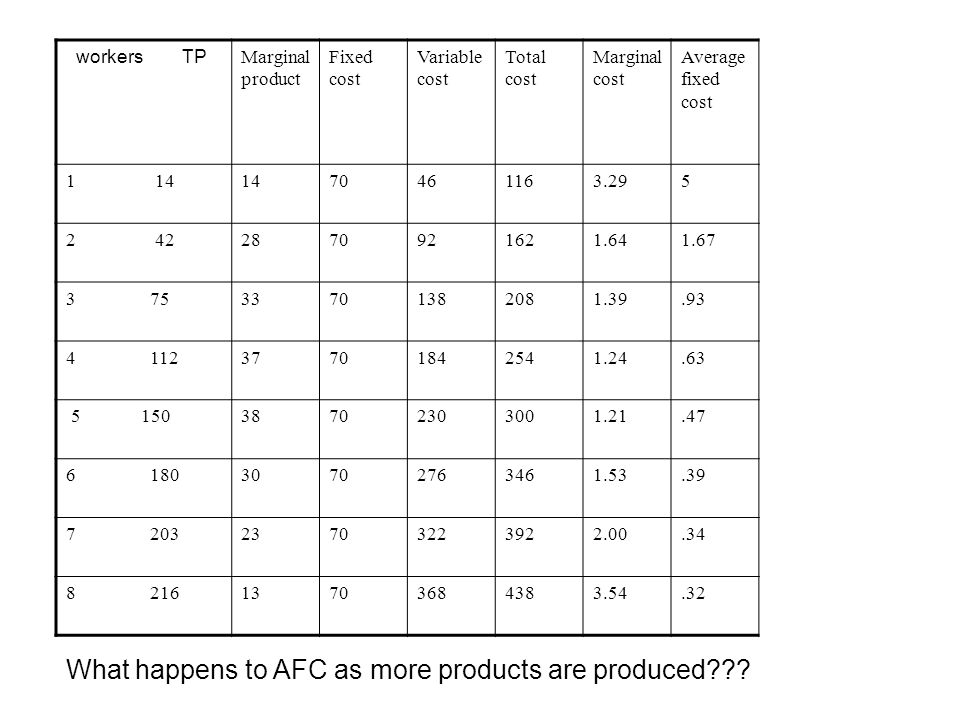 What happens to AFC as more products are produced