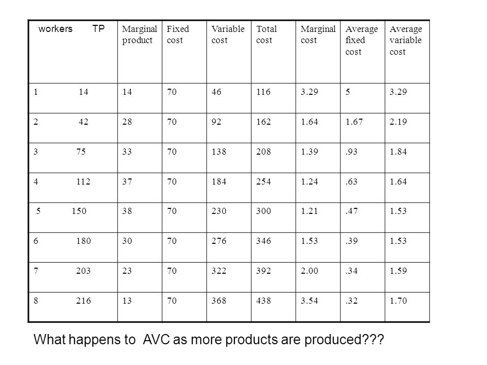 What happens to AVC as more products are produced