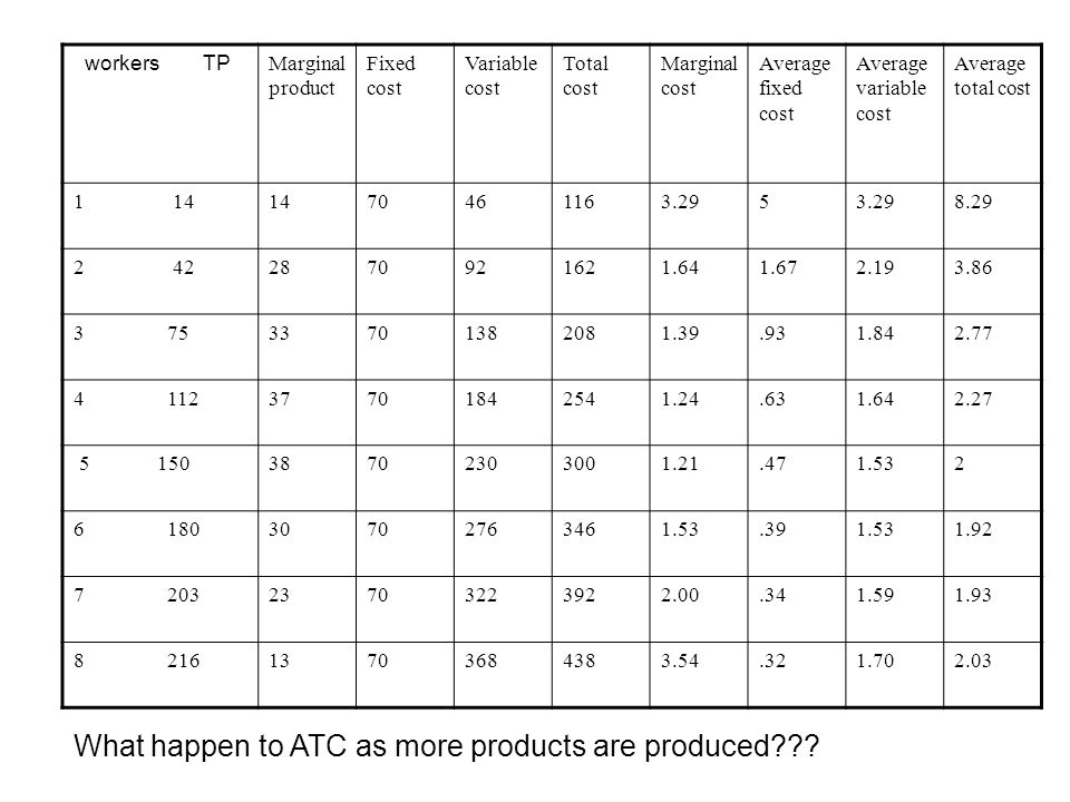 What happen to ATC as more products are produced