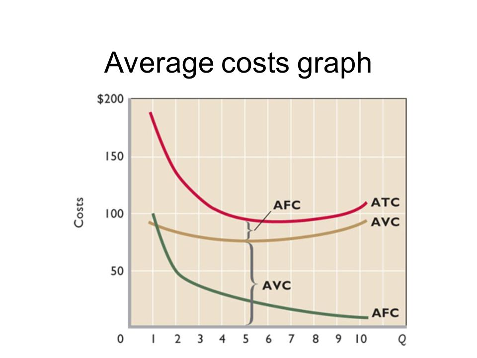 Average costs graph