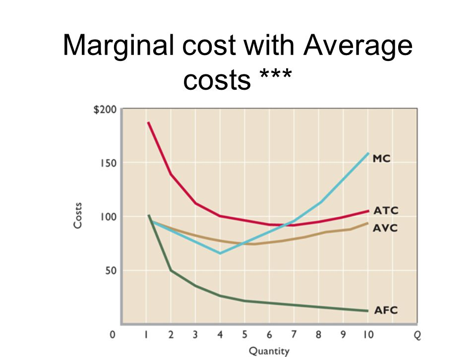 Marginal cost with Average costs ***