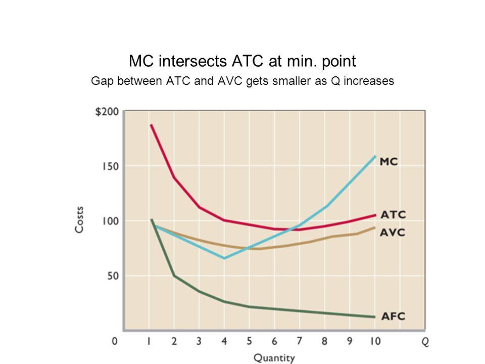MC intersects ATC at min