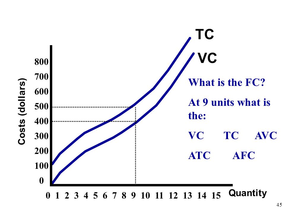 TC VC What is the FC At 9 units what is the: VC TC AVC ATC AFC 800