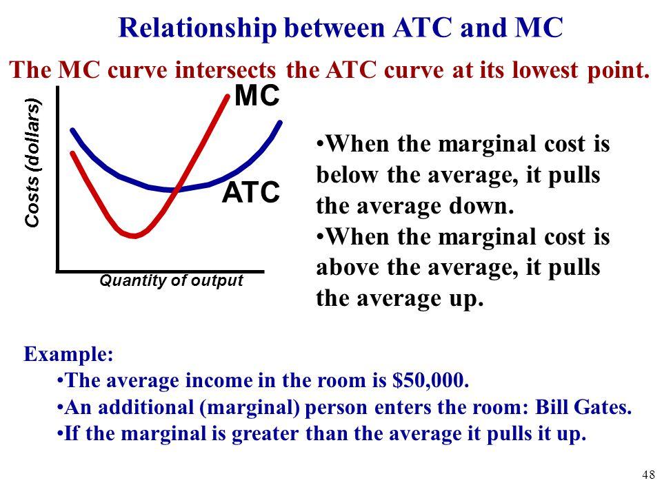Relationship between ATC and MC