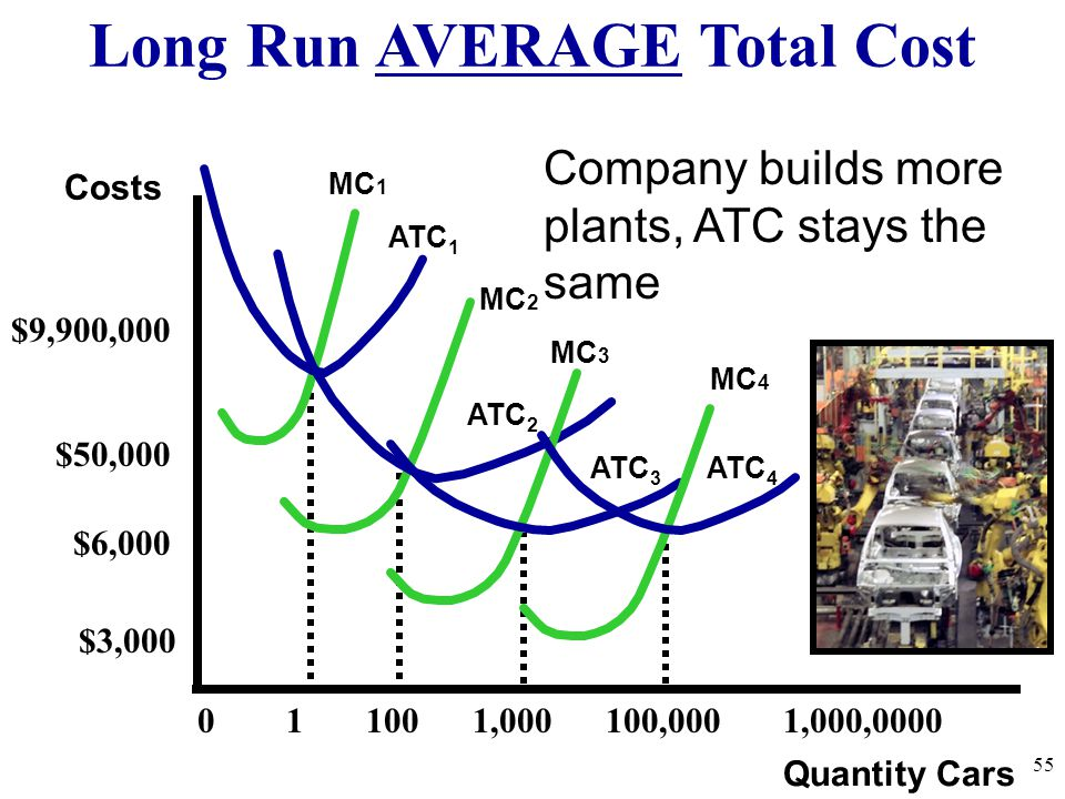 Long Run AVERAGE Total Cost