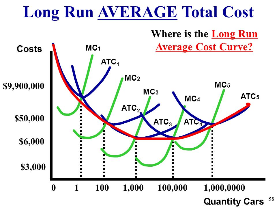 Long Run AVERAGE Total Cost Where is the Long Run Average Cost Curve