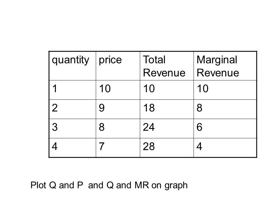 quantity price Total Revenue Marginal 1 10 2 9 18 8 3 24 6 4 7 28