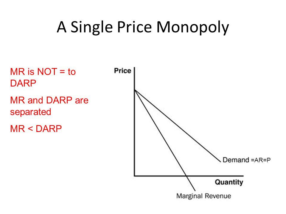 A Single Price Monopoly