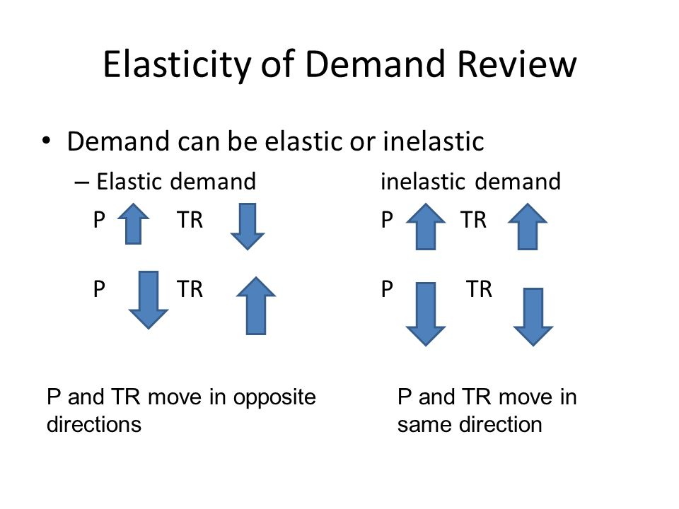 Elasticity of Demand Review