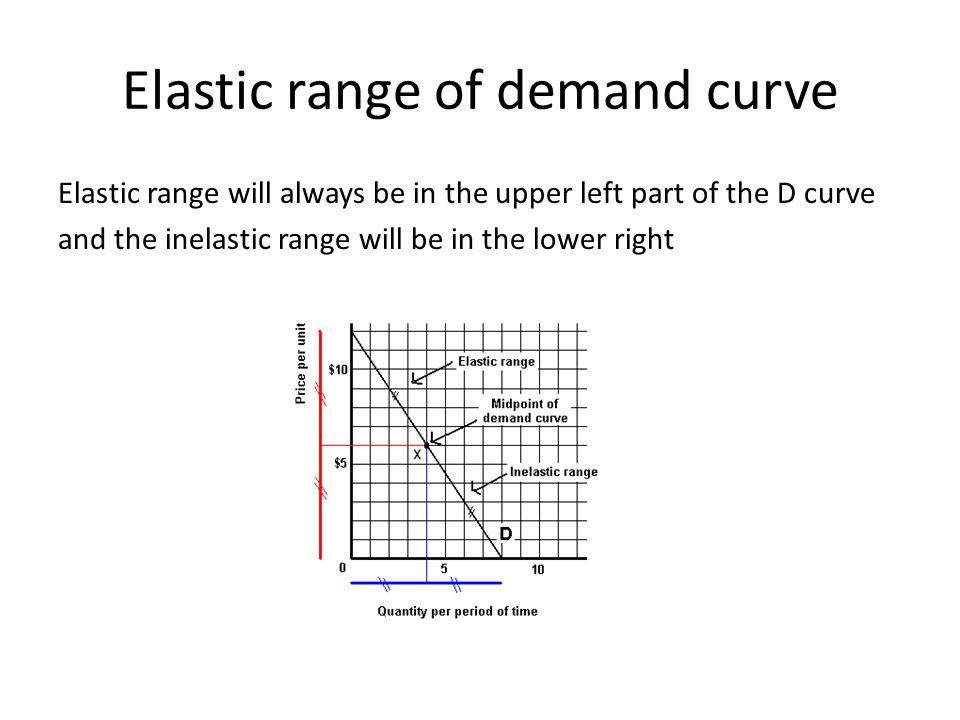 Elastic range of demand curve