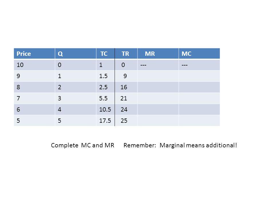 Price Q. TC TR. MR. MC. 10. 1 0. --- 9. 1. 1.5 9. 8. 2. 2.5 16.