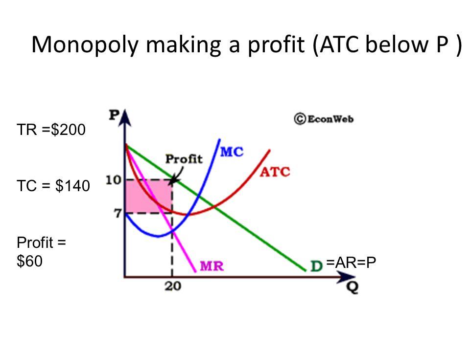 Monopoly making a profit (ATC below P )