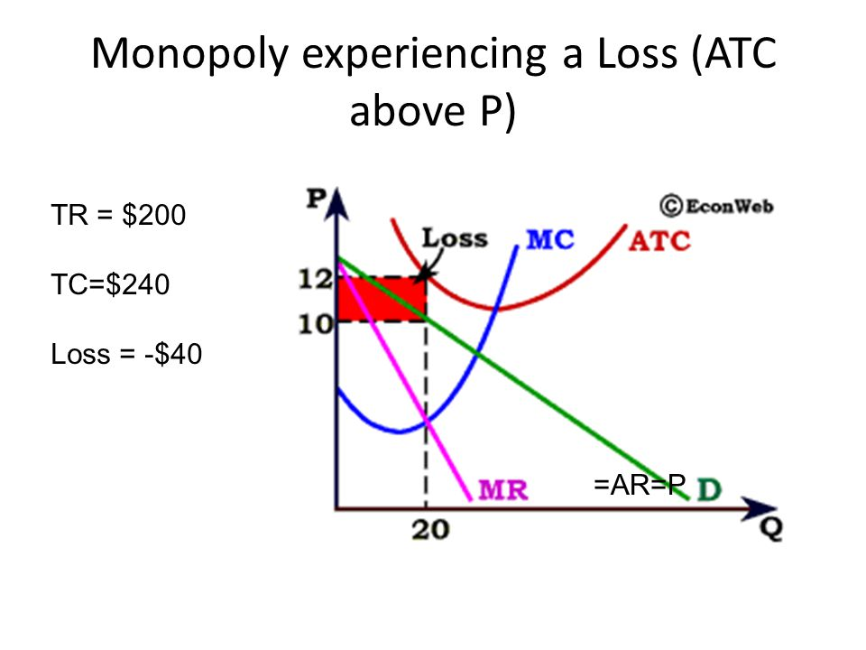 Monopoly experiencing a Loss (ATC above P)