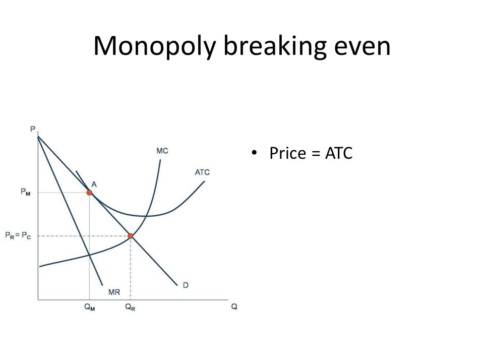 Monopoly breaking even