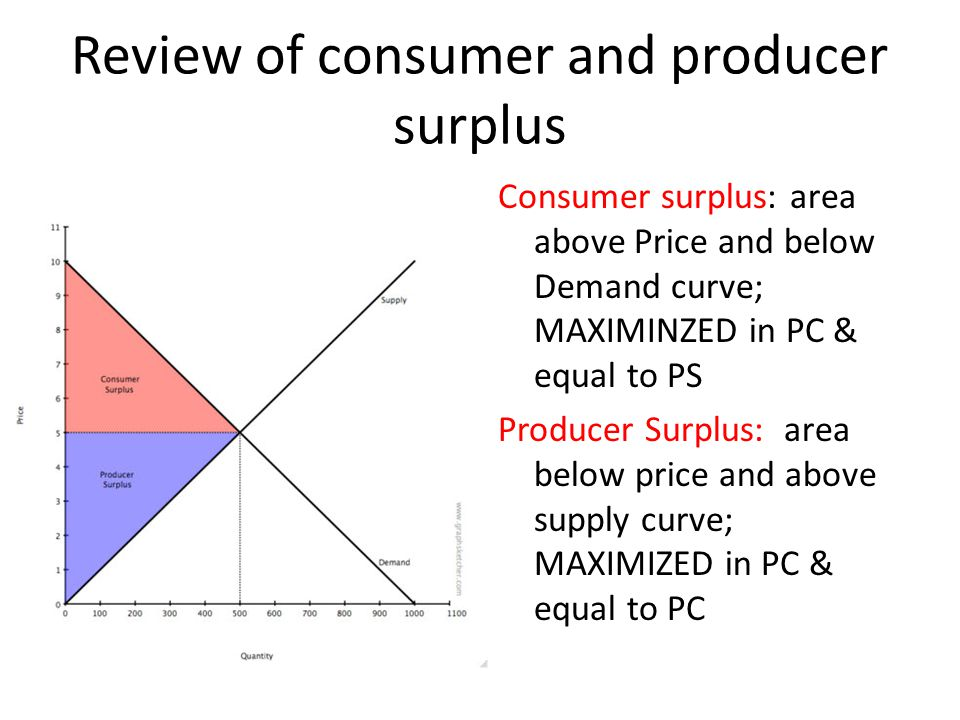 Review of consumer and producer surplus