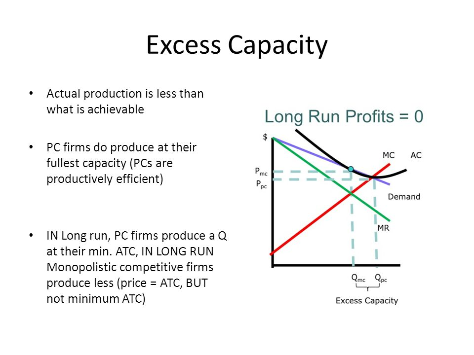 Excess Capacity Actual production is less than what is achievable