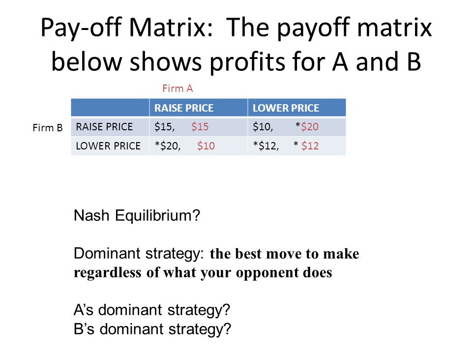 Pay-off Matrix: The payoff matrix below shows profits for A and B