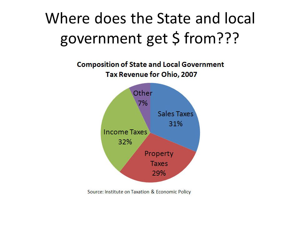 Where does the State and local government get $ from