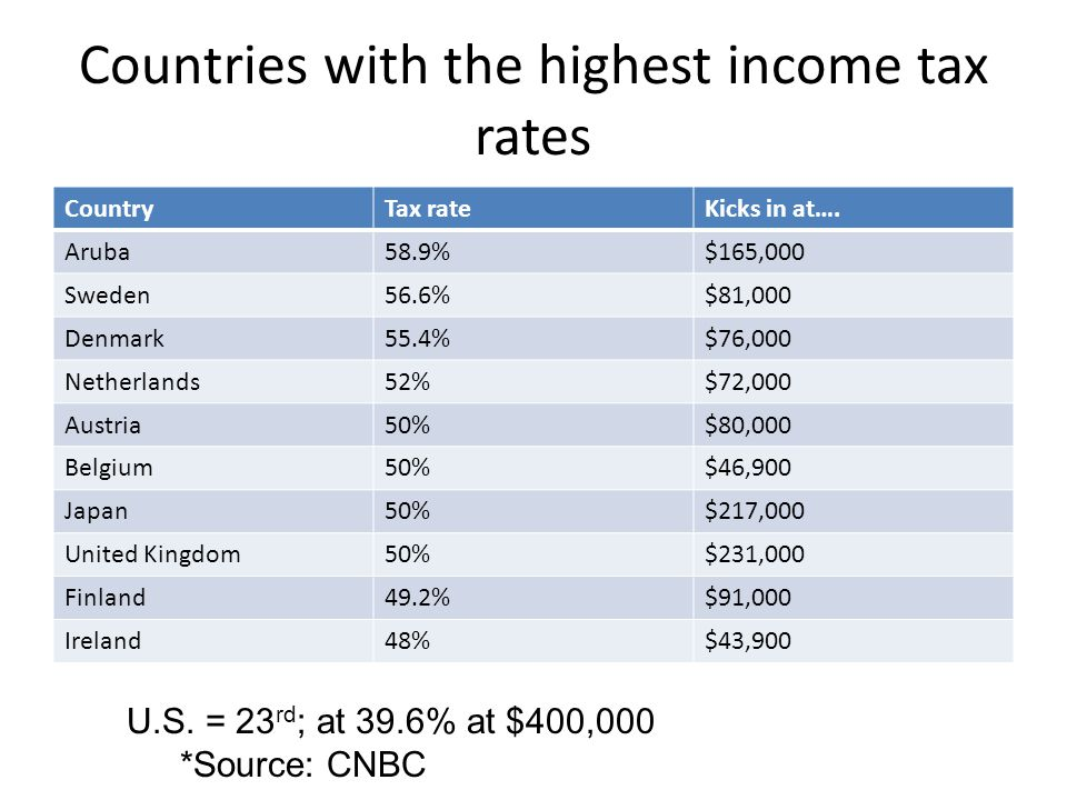 Countries with the highest income tax rates