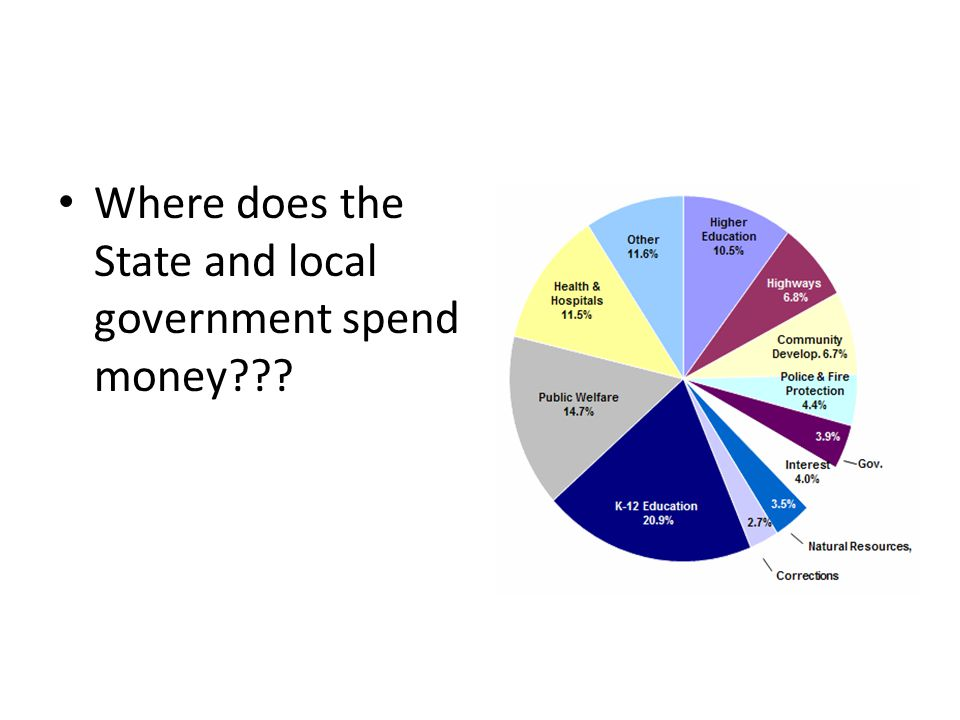 Where does the State and local government spend money