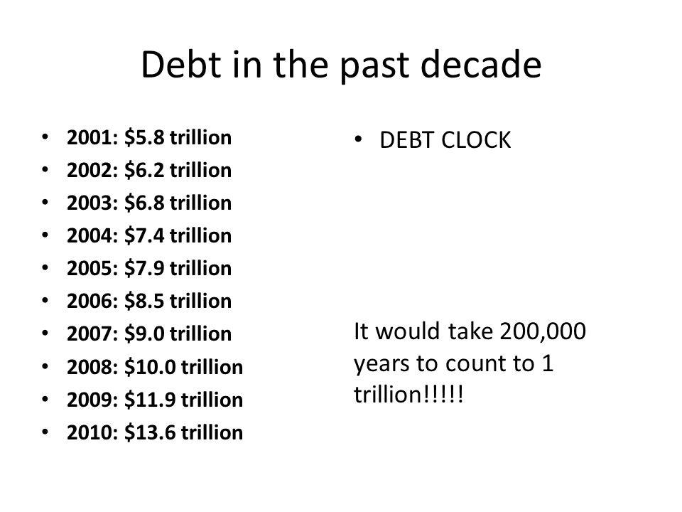 Debt in the past decade DEBT CLOCK