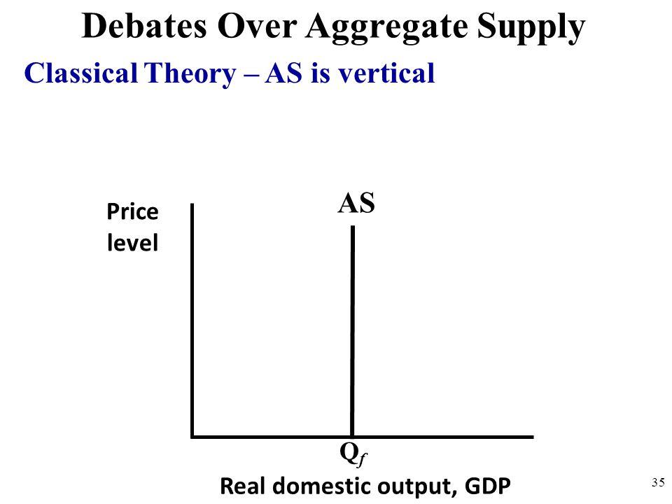 Debates Over Aggregate Supply