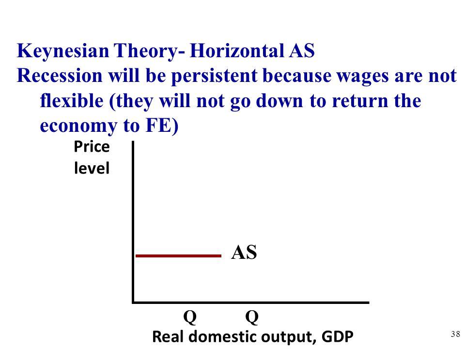 Keynesian Theory- Horizontal AS