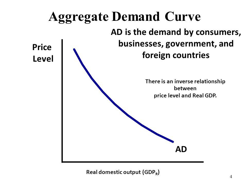 Aggregate Demand Curve