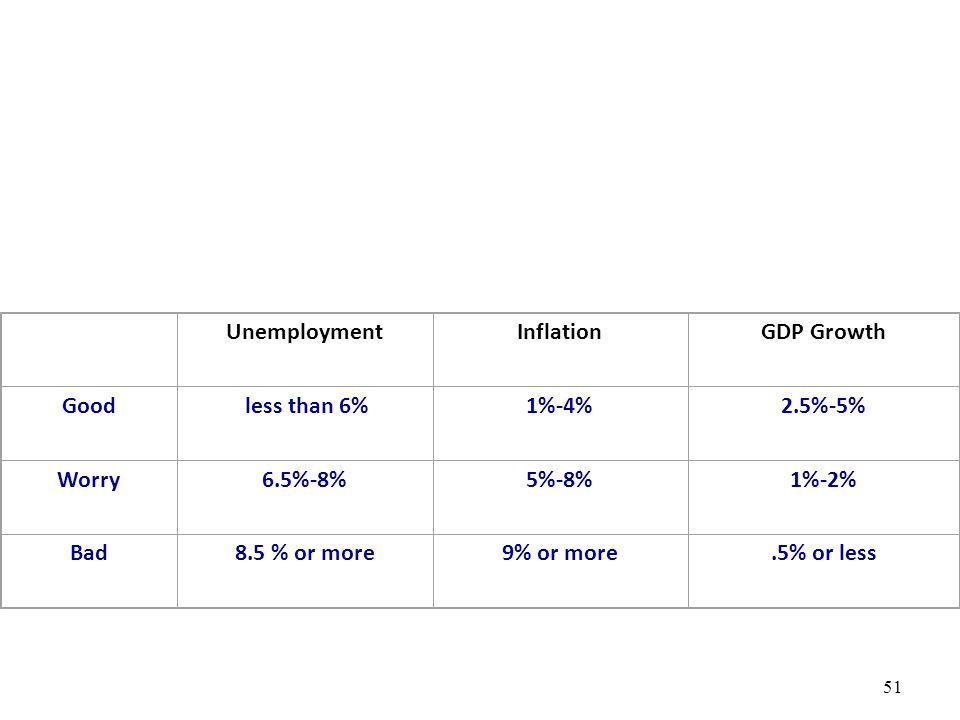 Unemployment. Inflation. GDP Growth. Good. less than 6% 1%-4% 2.5%-5% Worry. 6.5%-8% 5%-8%