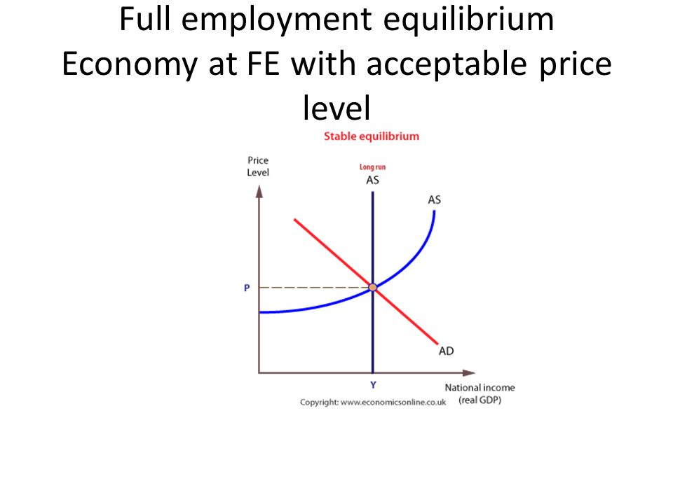 Full employment equilibrium Economy at FE with acceptable price level