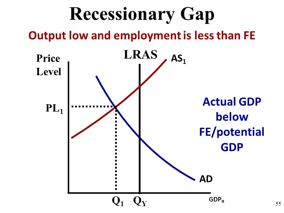 Recessionary Gap Output low and employment is less than FE LRAS