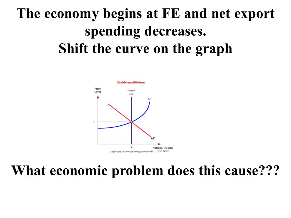 The economy begins at FE and net export spending decreases.