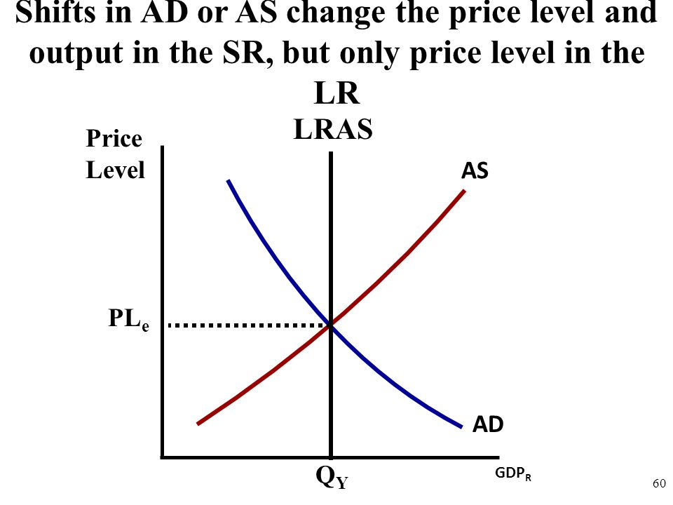 Shifts in AD or AS change the price level and output in the SR, but only price level in the LR