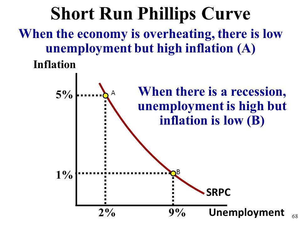 Short Run Phillips Curve