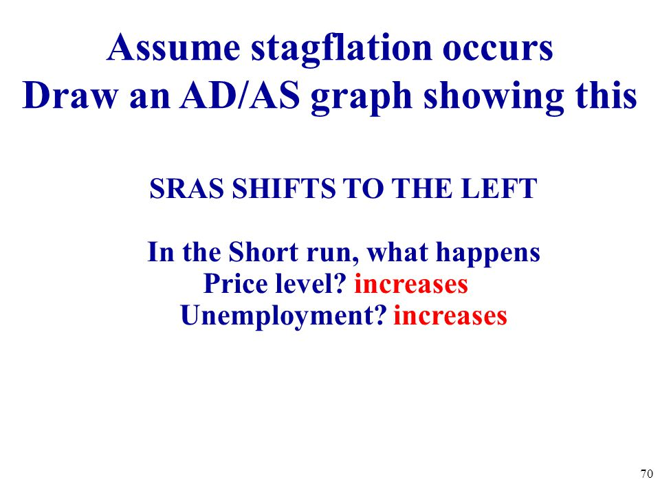 Assume stagflation occurs Draw an AD/AS graph showing this