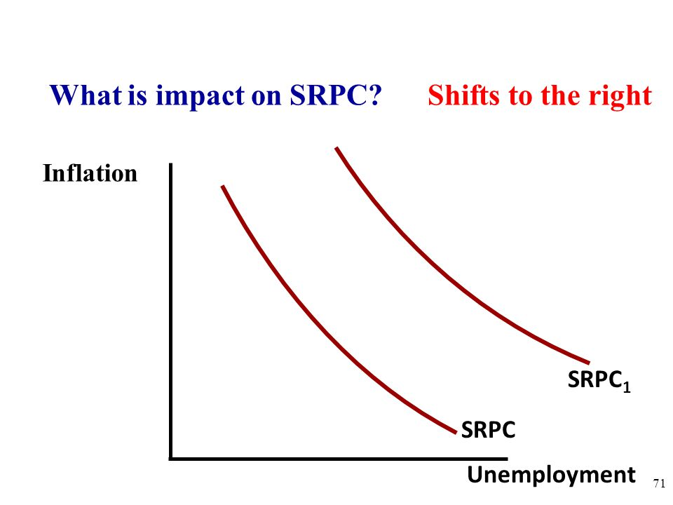 What is impact on SRPC Shifts to the right