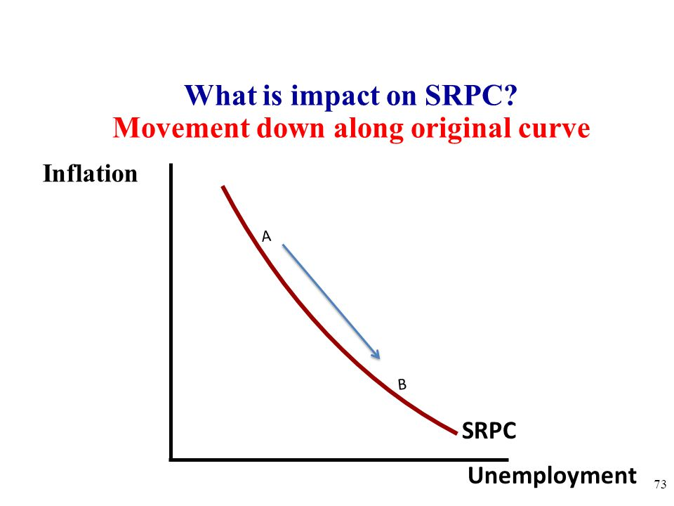 Movement down along original curve