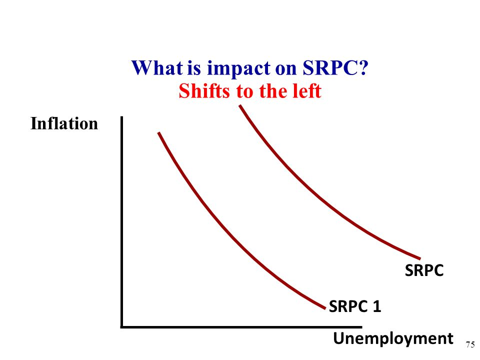 What is impact on SRPC Shifts to the left