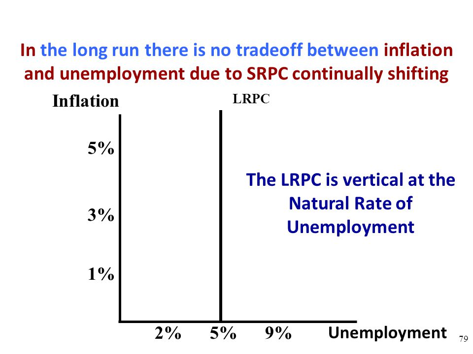 The LRPC is vertical at the Natural Rate of Unemployment