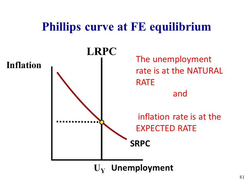 Phillips curve at FE equilibrium