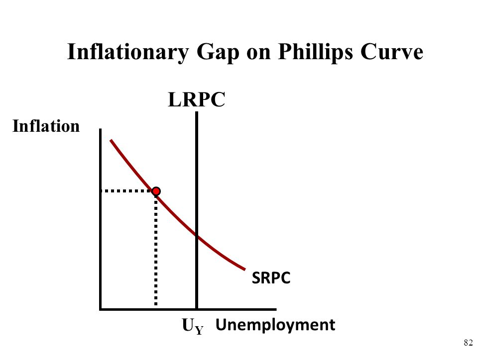 Inflationary Gap on Phillips Curve