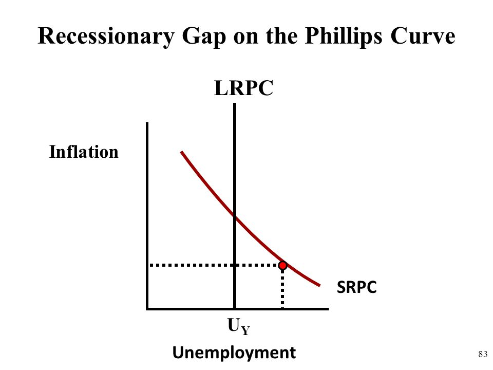 Recessionary Gap on the Phillips Curve