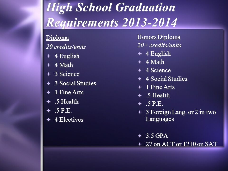 High School Graduation Requirements 2013-2014