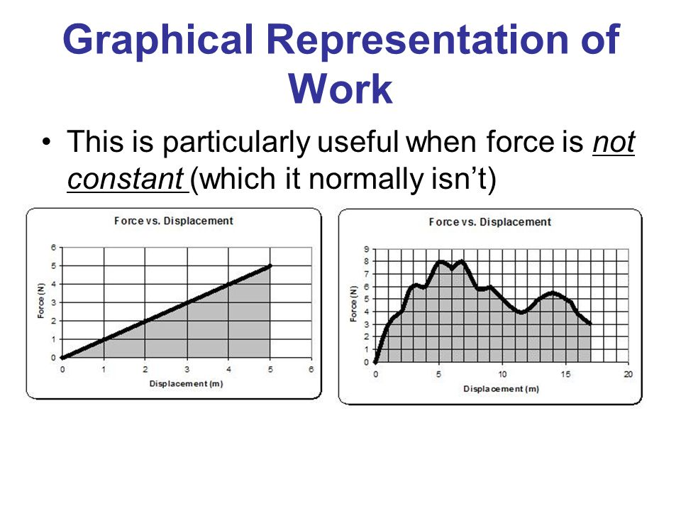 Graphical Representation of Work