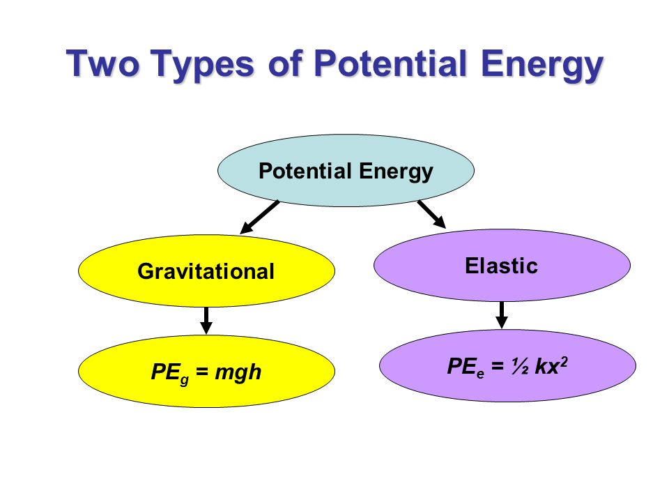 Two Types of Potential Energy