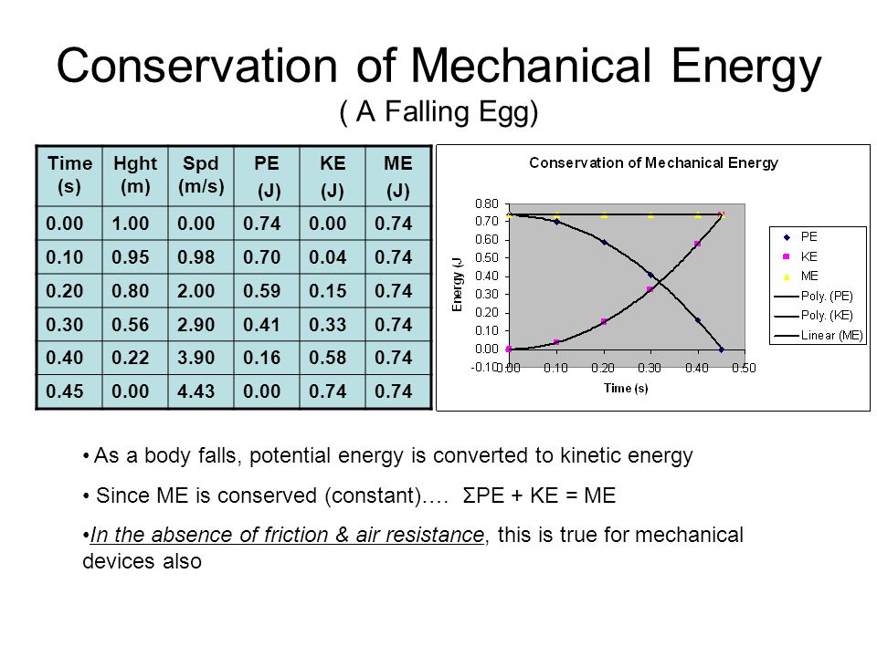 Conservation of Mechanical Energy ( A Falling Egg)